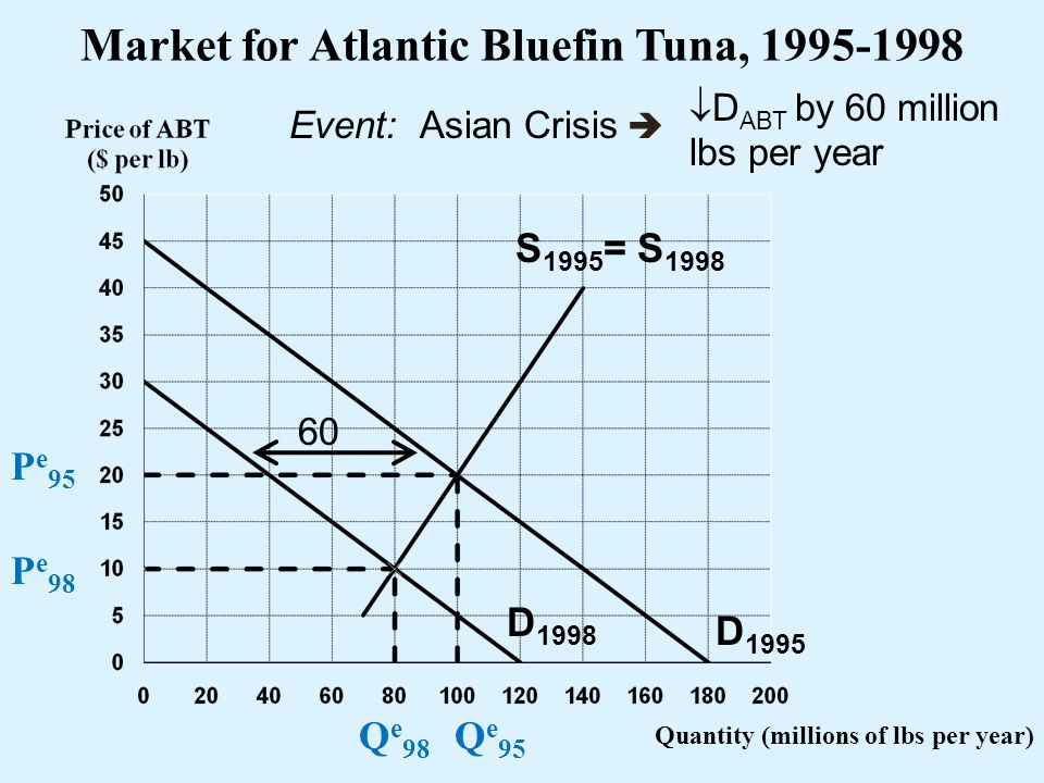 Quantity (millions of lbs per year) D 1995 S 1995 = S 1998 P e 95 Q e 95 Market for Atlantic Bluefin Tuna, 1995-1998 Event: D ABT by 60 million lbs pe