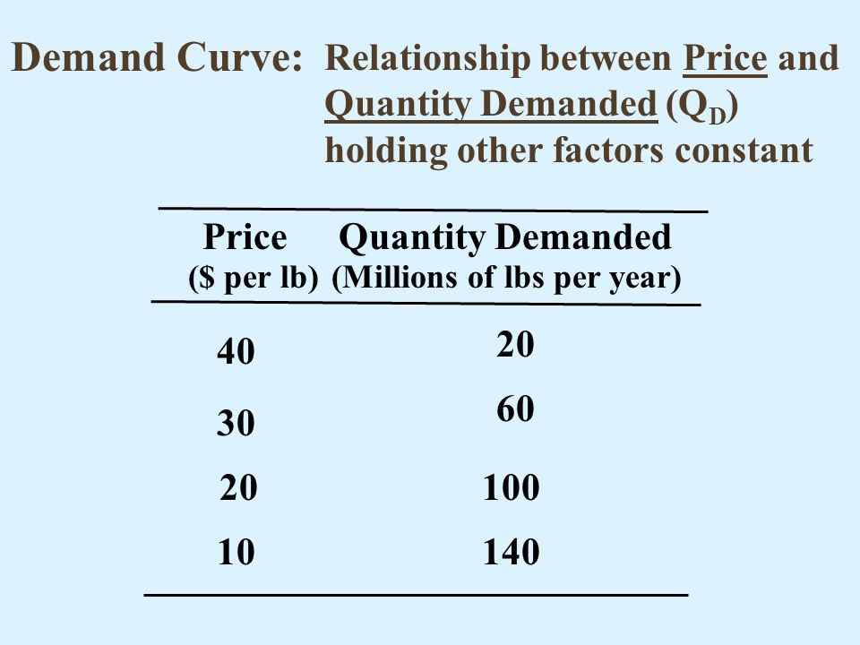 Demand Curve: Relationship between Price and Quantity Demanded (Q D ) holding other factors constant PriceQuantity Demanded ($ per lb)(Millions of lbs