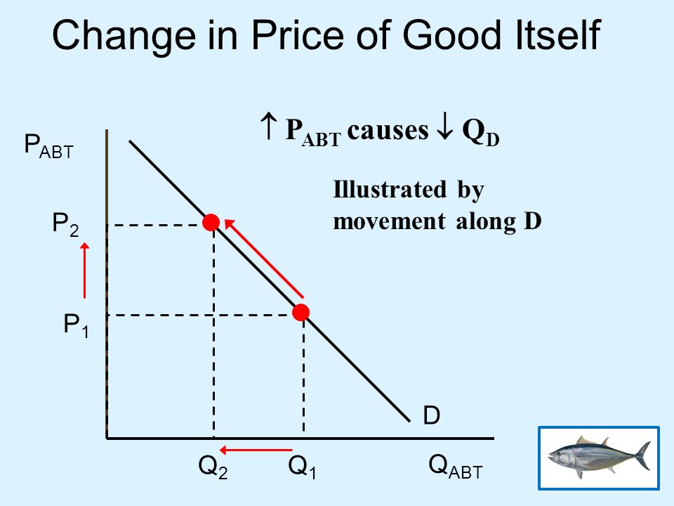 Change in Price of Good Itself D P1P1 P2P2 Q1Q1 Q2Q2 P ABT Q ABT P ABT causes Q D Illustrated by movement along D