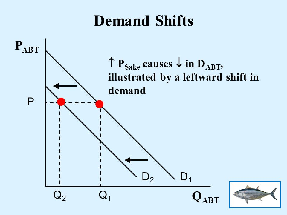 Demand Shifts D1D1 P Q1Q1 Q2Q2 P ABT Q ABT D2D2 P Sake causes in D ABT, illustrated by a leftward shift in demand