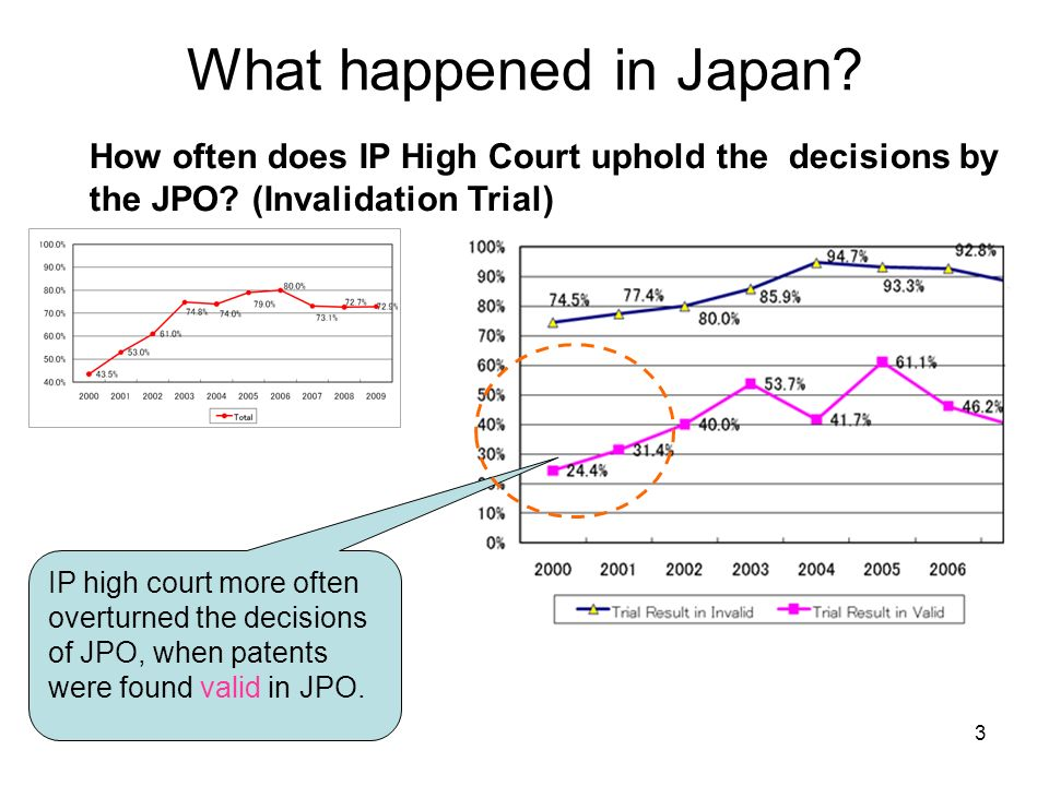 What happened in Japan. How often does IP High Court uphold the decisions by the JPO.