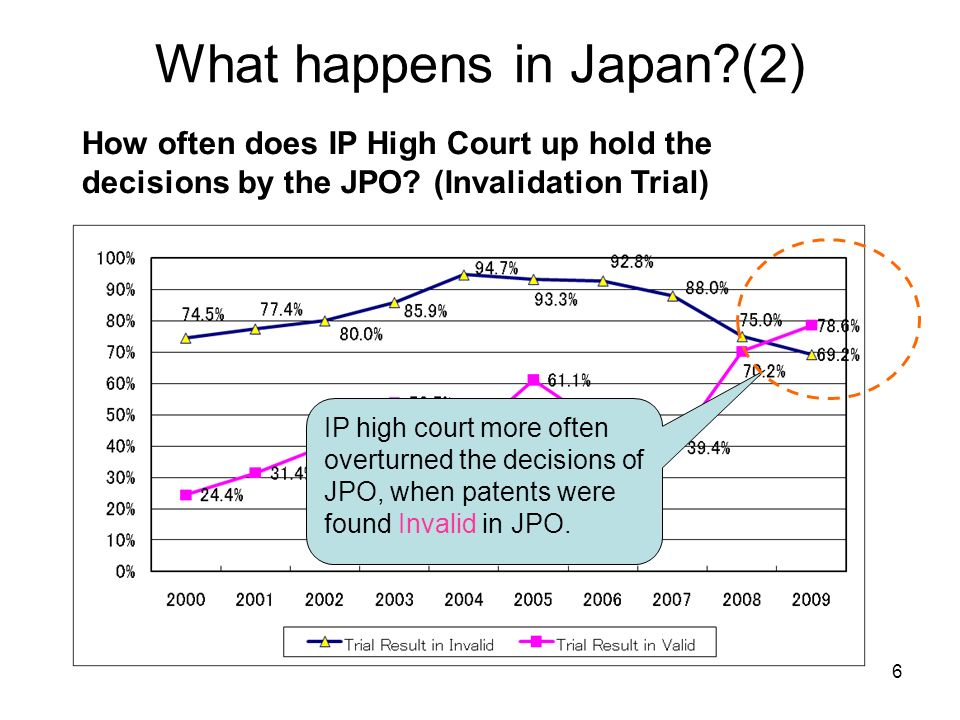 What happens in Japan (2) How often does IP High Court up hold the decisions by the JPO.