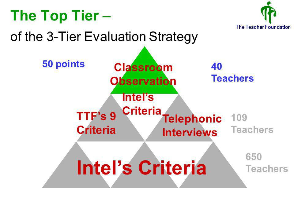 The Teacher Foundation The Top Tier – of the 3-Tier Evaluation Strategy Intels Criteria TTFs 9 Criteria Telephonic Interviews Classroom Observation 650 Teachers 109 Teachers 40 Teachers Intels Criteria 50 points
