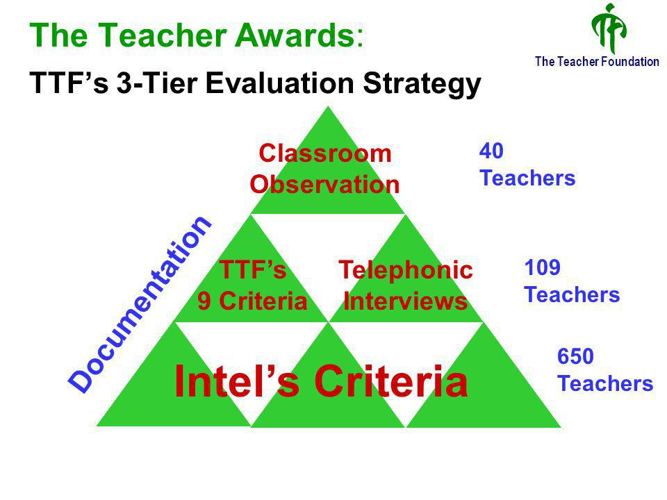 The Teacher Foundation The Evaluation Panel 6 professionals having a combined experience of decades in education and classroom teaching teacher development content and software development A core team of 3 members did the entire shortlisting up to the middle tier An additional 3 members were involved in the classroom observations phase