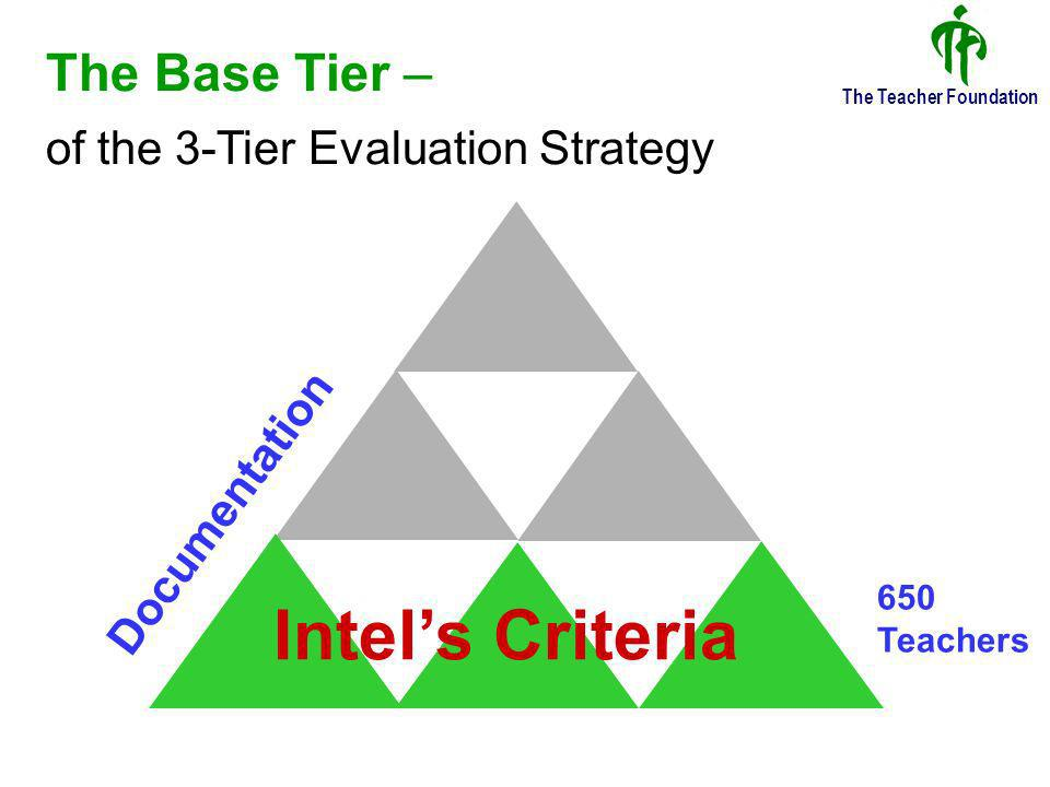 The Teacher Foundation The Base Tier Intels Criteria (20 points) i)evidence of integration of technology ii)evidence of student learning taking place iii)evidence of implementation of the unit plan iv)evidence of assessment of students v)evidence of use of IT for inquiry-based and collaborative learning vi)use of IT for addressing the differing needs of students