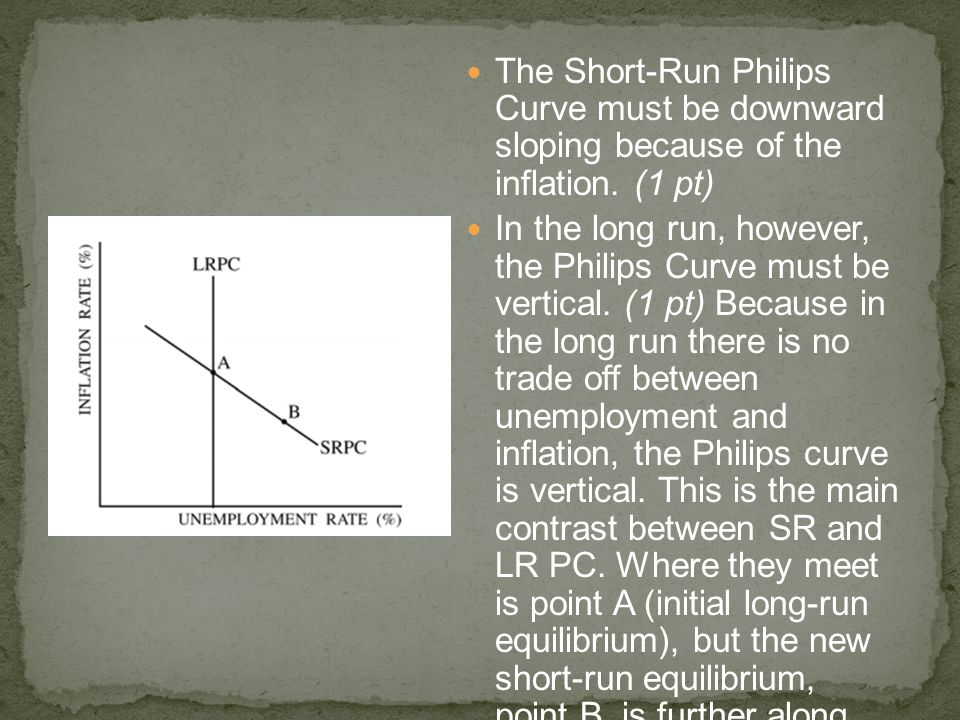 The Short-Run Philips Curve must be downward sloping because of the inflation. (1 pt) In the long run, however, the Philips Curve must be vertical. (1