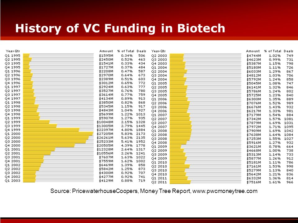 History of VC Funding in Biotech Source: PricewaterhouseCoopers, Money Tree Report, www.pwcmoneytree.com