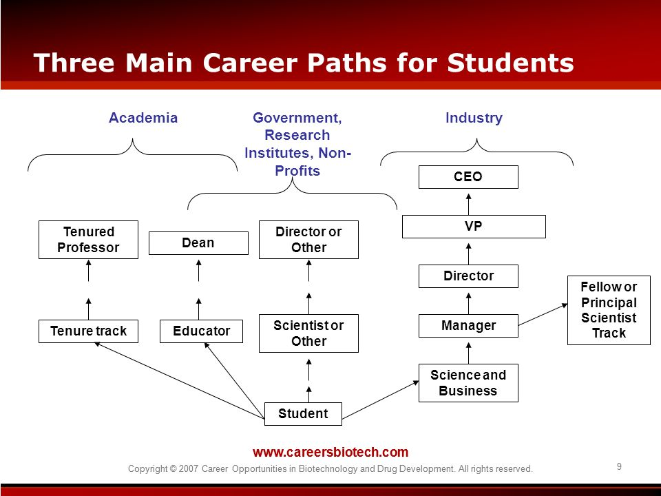 www.careersbiotech.com Copyright © 2007 Career Opportunities in Biotechnology and Drug Development. All rights reserved. 9 www.careersbiotech.com Copy