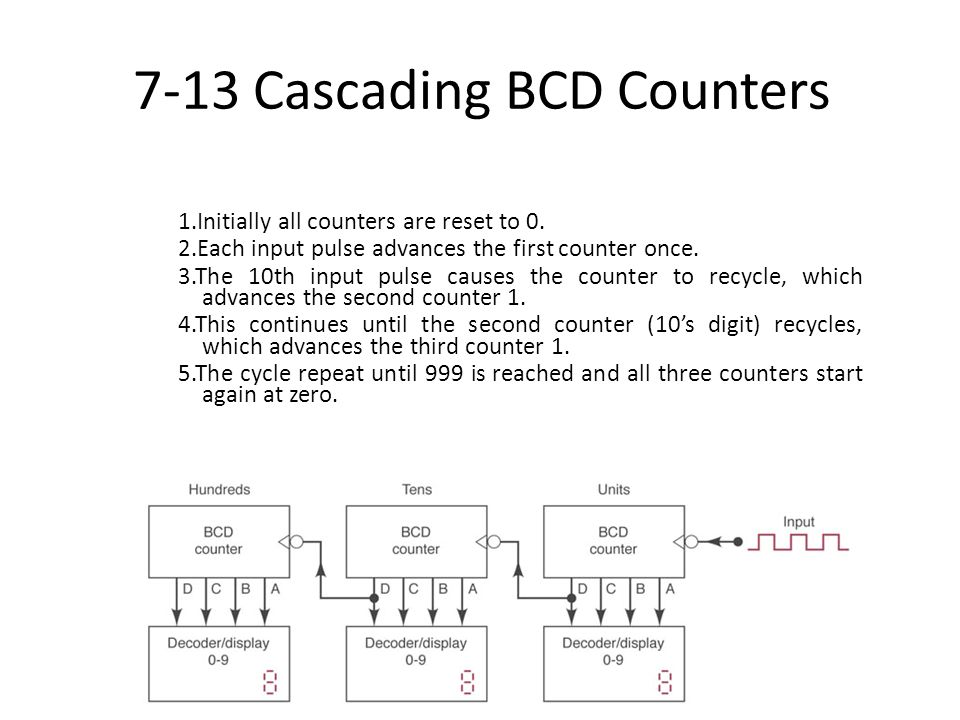 7-13 Cascading BCD Counters 1.Initially all counters are reset to 0. 2.Each input pulse advances the first counter once. 3.The 10th input pulse causes