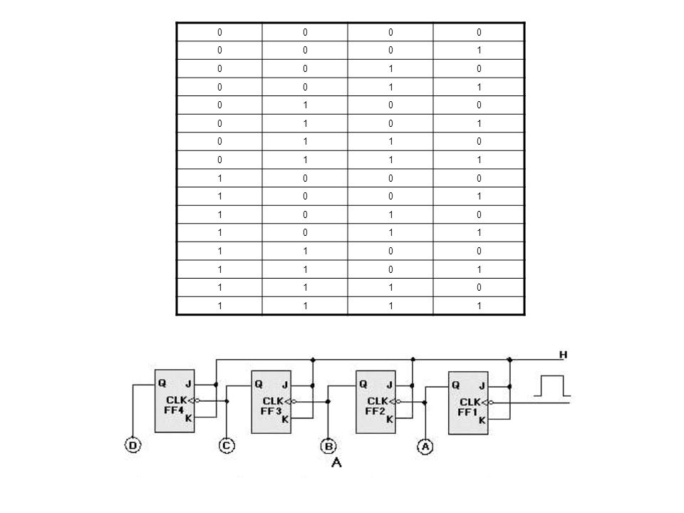 7-3 IC ASYNCHRONOUS COUNTERS There are several TTL and CMOS asynchronous counter ICs.