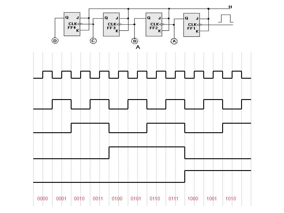 Example A 4-bit Ripple counter with t pHL = 16 nS and t pLH = 24 nS, using 74LS112 J-K FF.