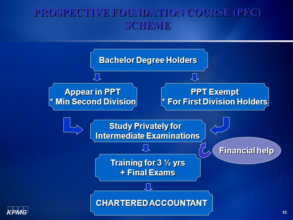 15 PROSPECTIVE FOUNDATION COURSE (PFC) SCHEME Bachelor Degree Holders Study Privately for Intermediate Examinations CHARTERED ACCOUNTANT Training for