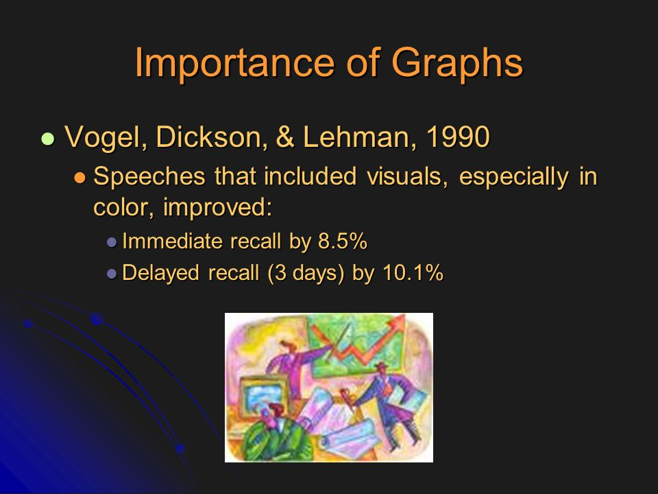 Importance of Graphs Vogel, Dickson, & Lehman, 1990 Vogel, Dickson, & Lehman, 1990 Speeches that included visuals, especially in color, improved: Spee