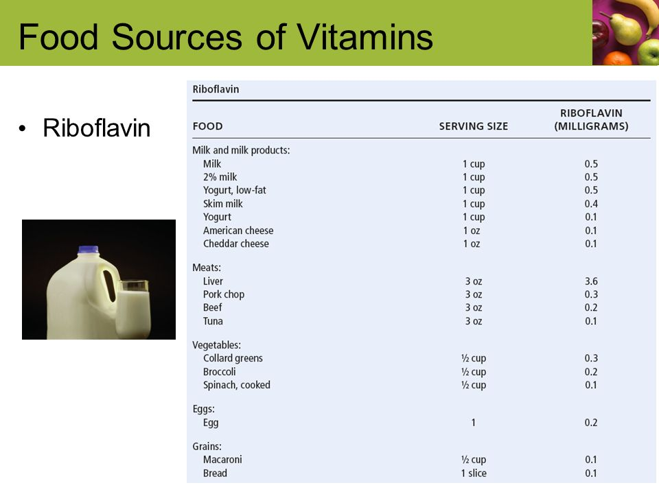 Food Sources of Vitamins Riboflavin