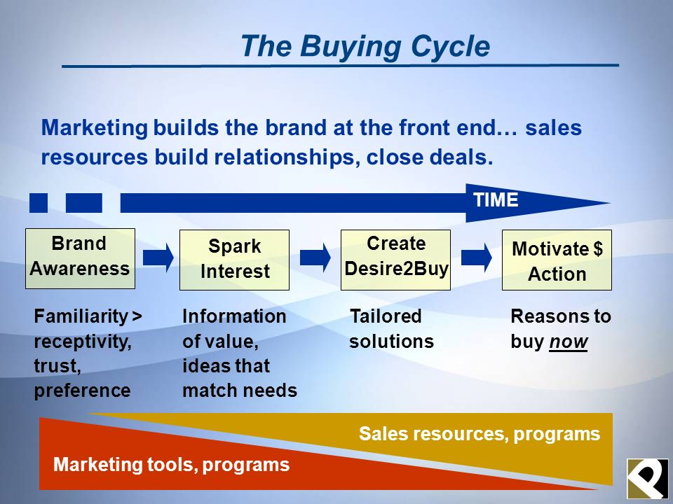 Brand Awareness Marketing builds the brand at the front end… sales resources build relationships, close deals. The Buying Cycle Spark Interest Create