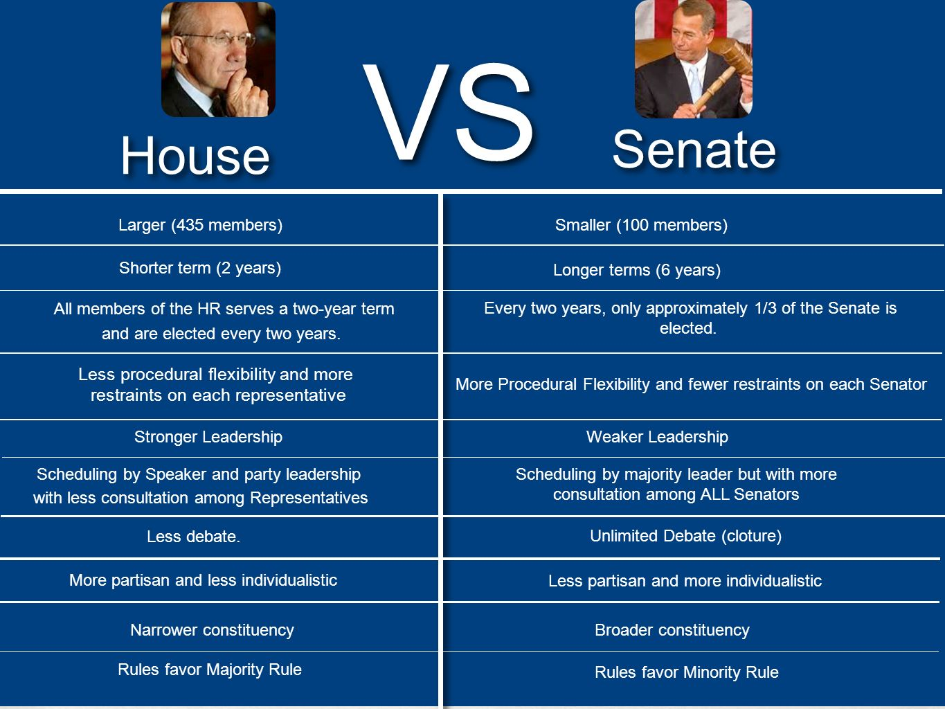 House Senate Larger (435 members) Shorter term (2 years) All members of the HR serves a two-year term and are elected every two years. Less procedural