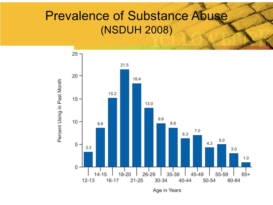 Prevalence of Substance Abuse (NSDUH 2008)