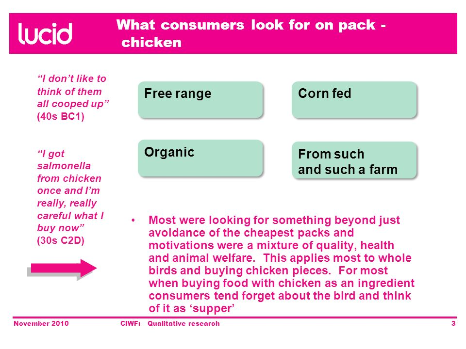 What consumers look for on pack - chicken November 2010CIWF: Qualitative research3 I dont like to think of them all cooped up (40s BC1) I got salmonella from chicken once and Im really, really careful what I buy now (30s C2D) Free range Most were looking for something beyond just avoidance of the cheapest packs and motivations were a mixture of quality, health and animal welfare.