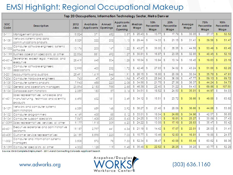 EMSI Highlight: Regional Occupational Makeup