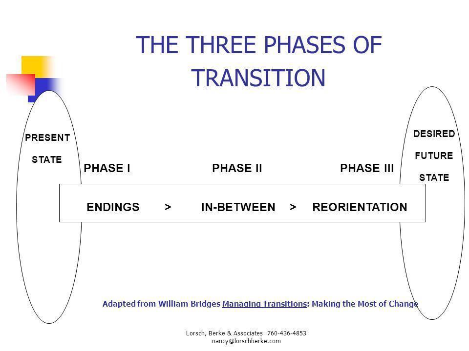THE THREE PHASES OF TRANSITION PRESENT STATE DESIRED FUTURE STATE PHASE I PHASE II PHASE III ENDINGSIN-BETWEENREORIENTATION>> Lorsch, Berke & Associat