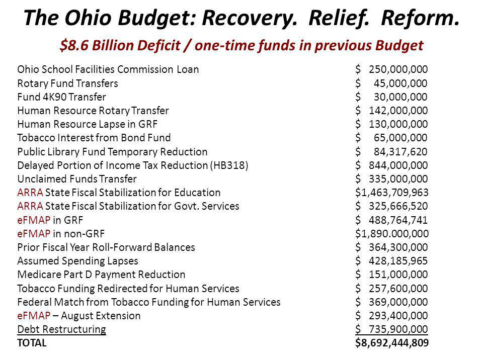 $8.6 Billion Deficit / one-time funds in previous Budget Ohio School Facilities Commission Loan$ 250,000,000 Rotary Fund Transfers$ 45,000,000 Fund 4K90 Transfer$ 30,000,000 Human Resource Rotary Transfer$ 142,000,000 Human Resource Lapse in GRF$ 130,000,000 Tobacco Interest from Bond Fund$ 65,000,000 Public Library Fund Temporary Reduction$ 84,317,620 Delayed Portion of Income Tax Reduction (HB318)$ 844,000,000 Unclaimed Funds Transfer$ 335,000,000 ARRA State Fiscal Stabilization for Education$1,463,709,963 ARRA State Fiscal Stabilization for Govt.