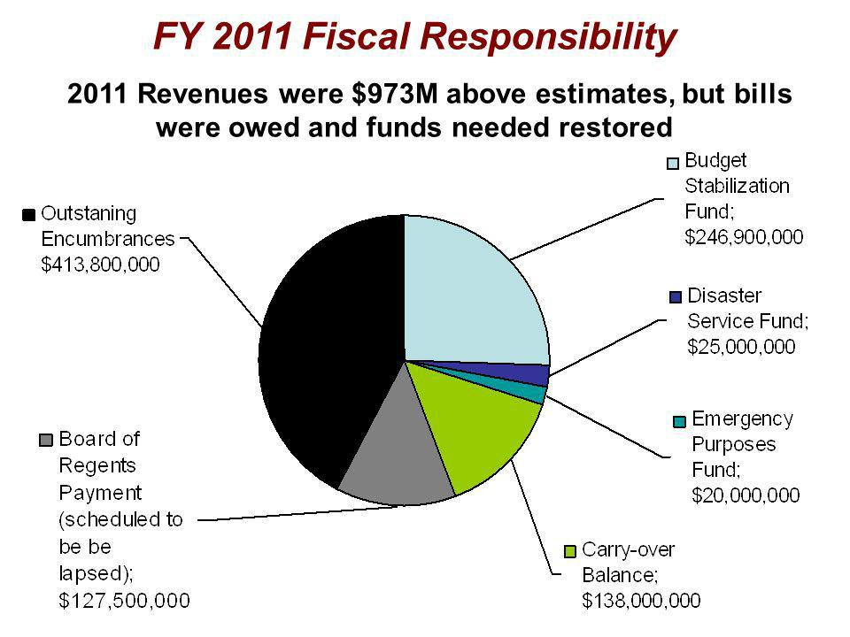 FY 2011 Fiscal Responsibility 2011 Revenues were $973M above estimates, but bills were owed and funds needed restored