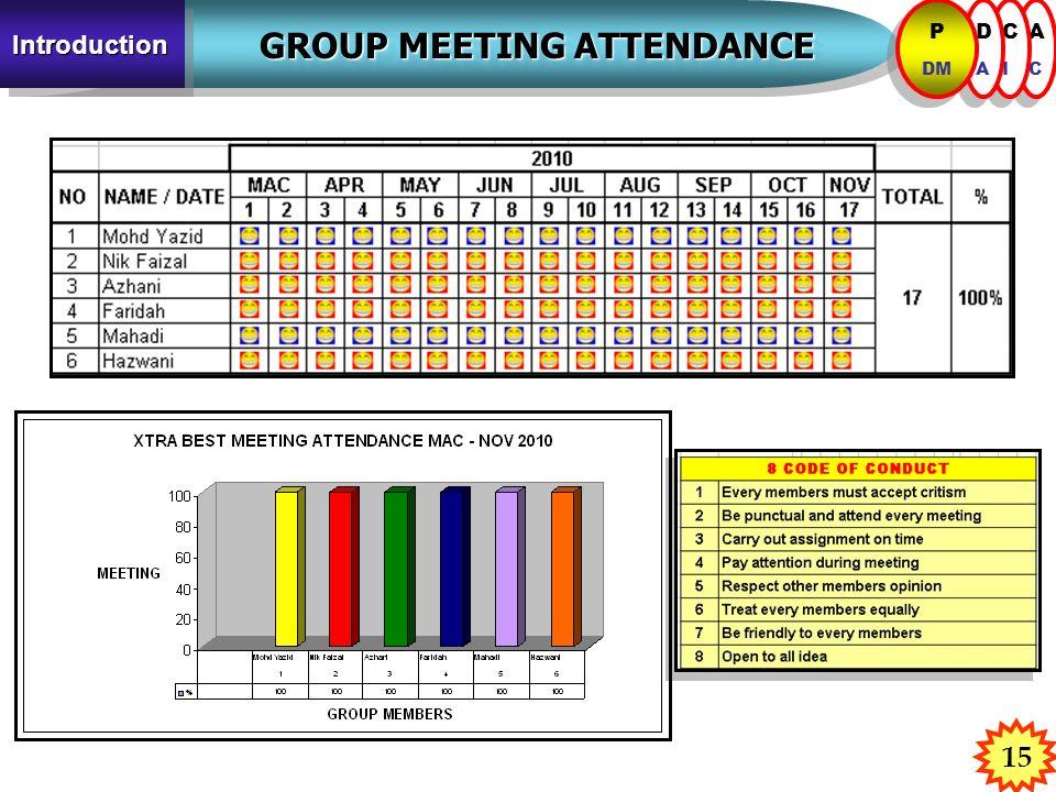 15 GROUP MEETING ATTENDANCE GROUP MEETING ATTENDANCE IntroductionIntroduction ACAC ACAC CICI CICI DADA DADA P DM P DM