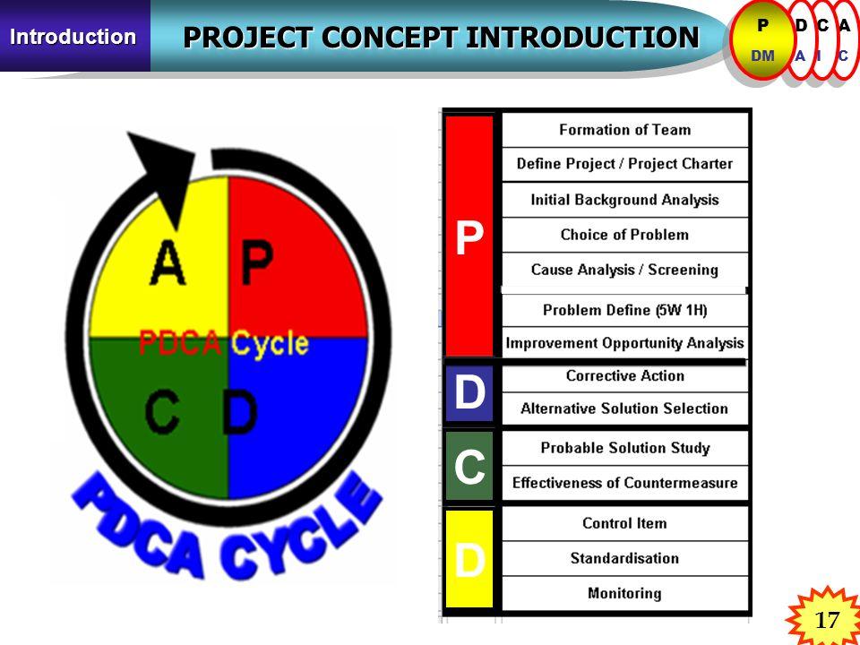 17 PROJECT CONCEPT INTRODUCTION PROJECT CONCEPT INTRODUCTION Introduction ACAC ACAC CICI CICI DADA DADA P DM P DM P D C D