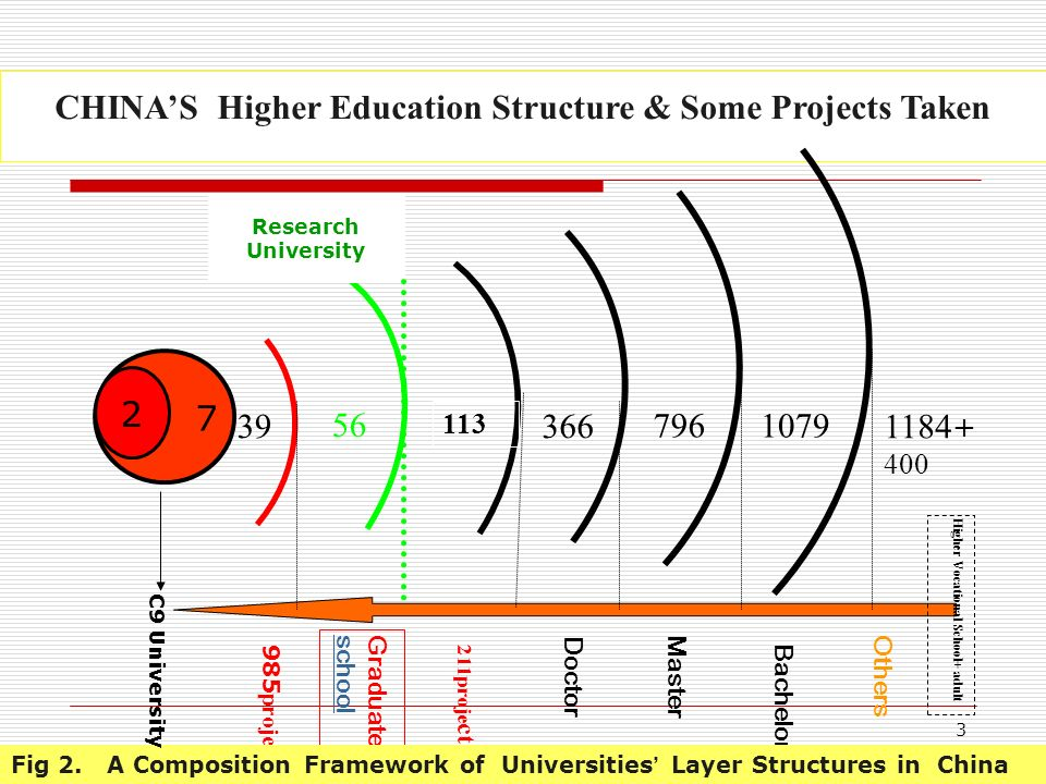 2 1. A Brief Introduction to Chinas Higher Education Martin Trows theory on the development stages of higher education, Gross enrollment ratios (GER)