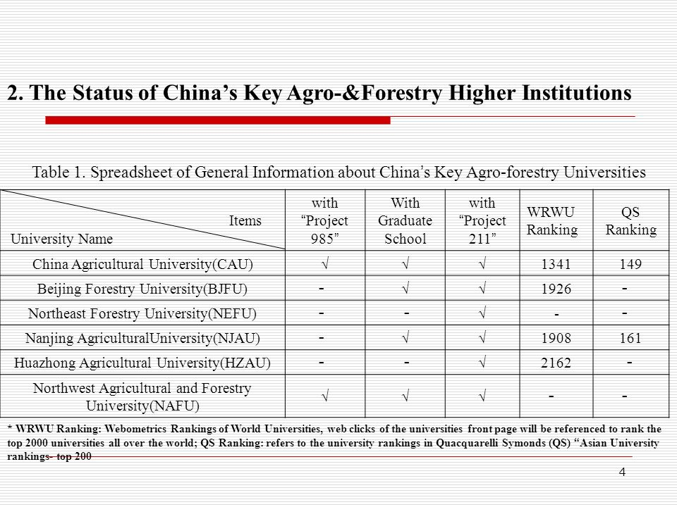 project CHINAS Higher Education Structure & Some Projects Taken Graduateschoolschool proje ct 366 Doctor 796 Master 1079 Bachelor Research University Others Fig 2.