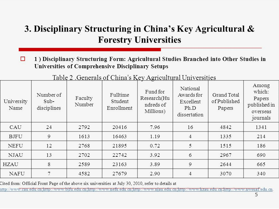 4 2. The Status of Chinas Key Agro-&Forestry Higher Institutions Table 1. Spreadsheet of General Information about China s Key Agro-forestry Universit