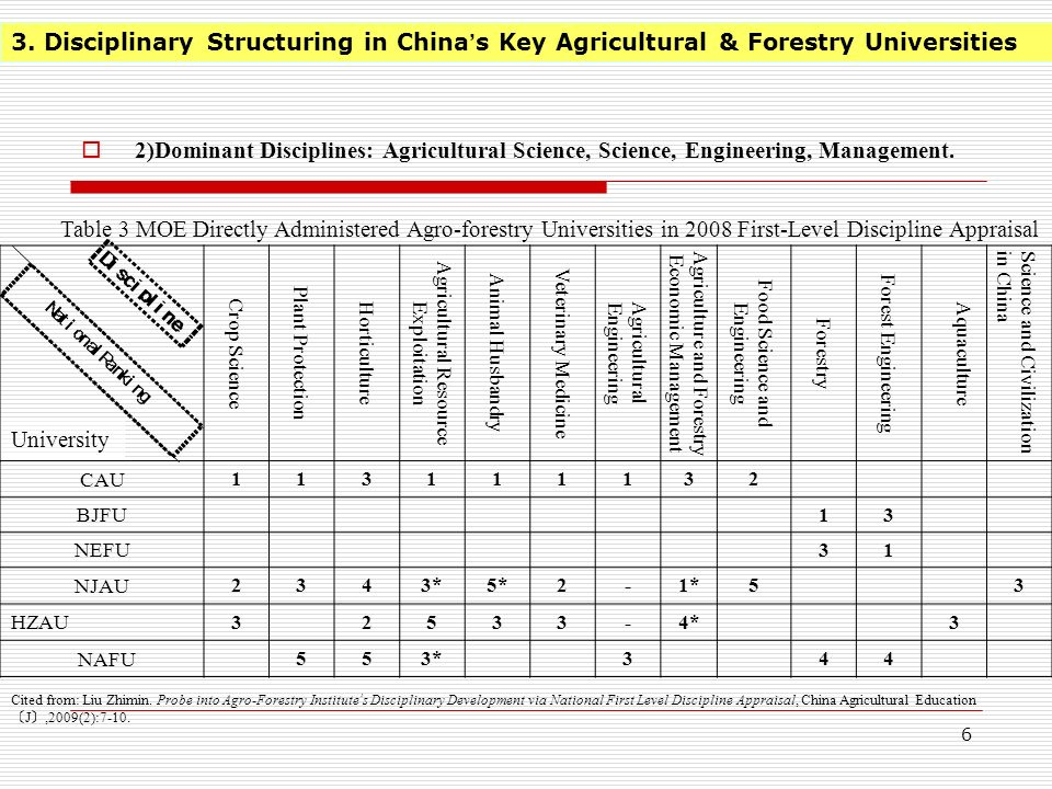 5 3. Disciplinary Structuring in Chinas Key Agricultural & Forestry Universities 1 ) Disciplinary Structuring Form: Agricultural Studies Branched into