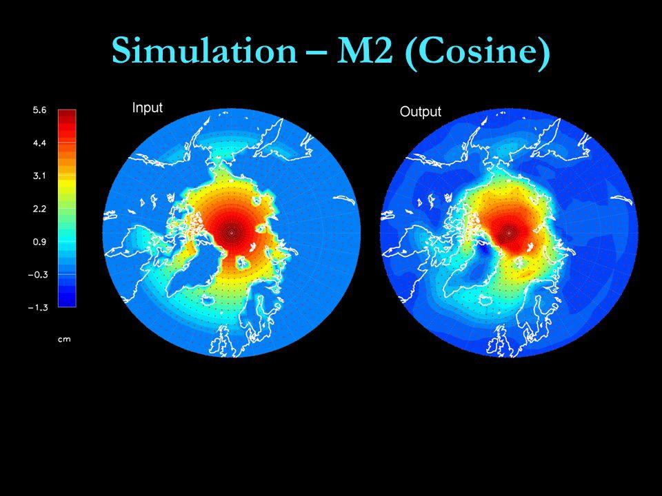 Simulation – M2 (Cosine)