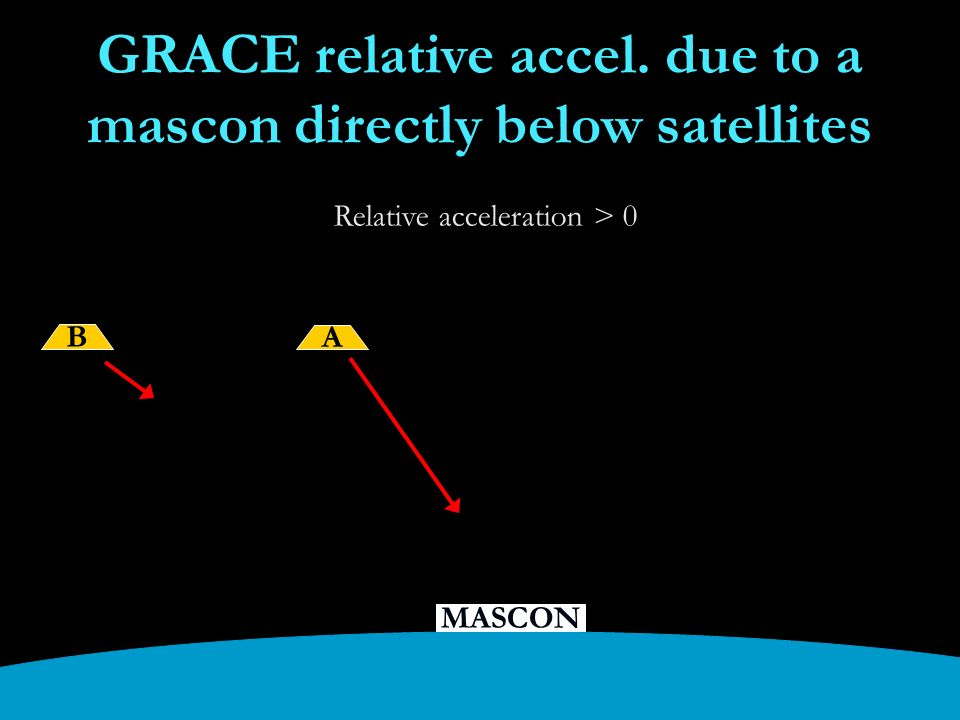 B A MASCON GRACE relative accel.