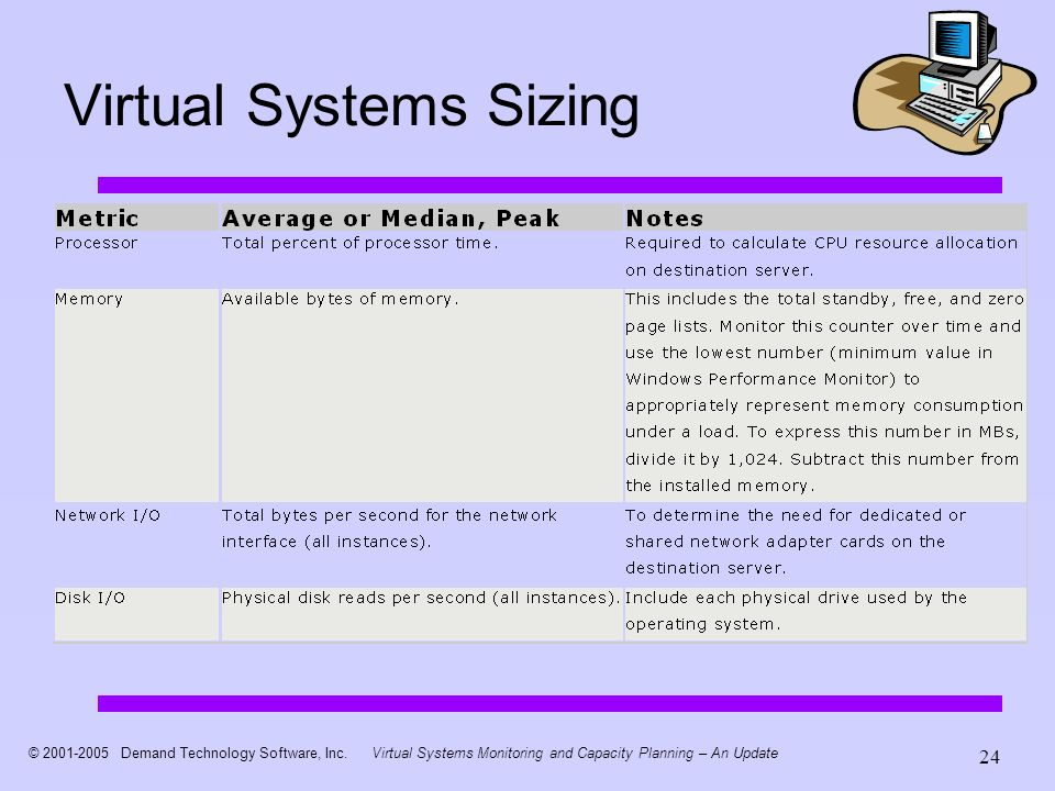 © 2001-2005 Demand Technology Software, Inc.Virtual Systems Monitoring and Capacity Planning – An Update 24 Virtual Systems Sizing