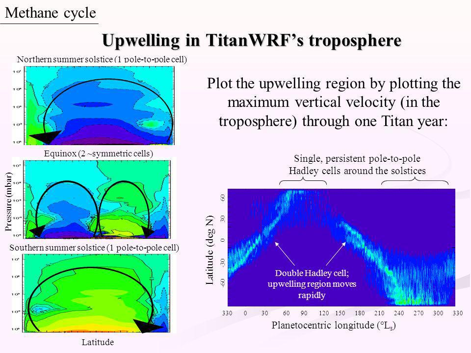 Methane cycle Upwelling in TitanWRFs troposphere Latitude (deg N) -60 -30 0 30 60 Planetocentric longitude (°L s ) 330 0 30 60 90 120 150 180 210 240 270 300 330 Double Hadley cell; upwelling region moves rapidly Single, persistent pole-to-pole Hadley cells around the solstices Equinox (2 ~symmetric cells) Northern summer solstice (1 pole-to-pole cell) Southern summer solstice (1 pole-to-pole cell) Plot the upwelling region by plotting the maximum vertical velocity (in the troposphere) through one Titan year: Latitude Pressure (mbar)