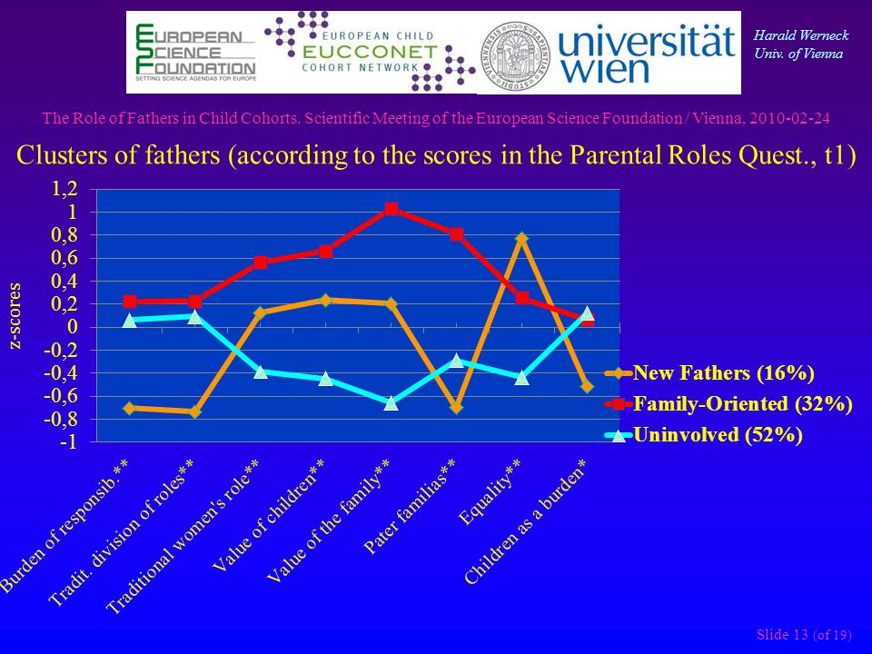 Slide 13 (of 19) Clusters of fathers (according to the scores in the Parental Roles Quest., t1) The Role of Fathers in Child Cohorts.