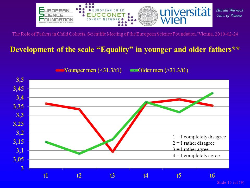 Slide 15 (of 19) Development of the scale Equality in younger and older fathers** 1 = I completely disagree 2 = I rather disagree 3 = I rather agree 4 = I completely agree The Role of Fathers in Child Cohorts.