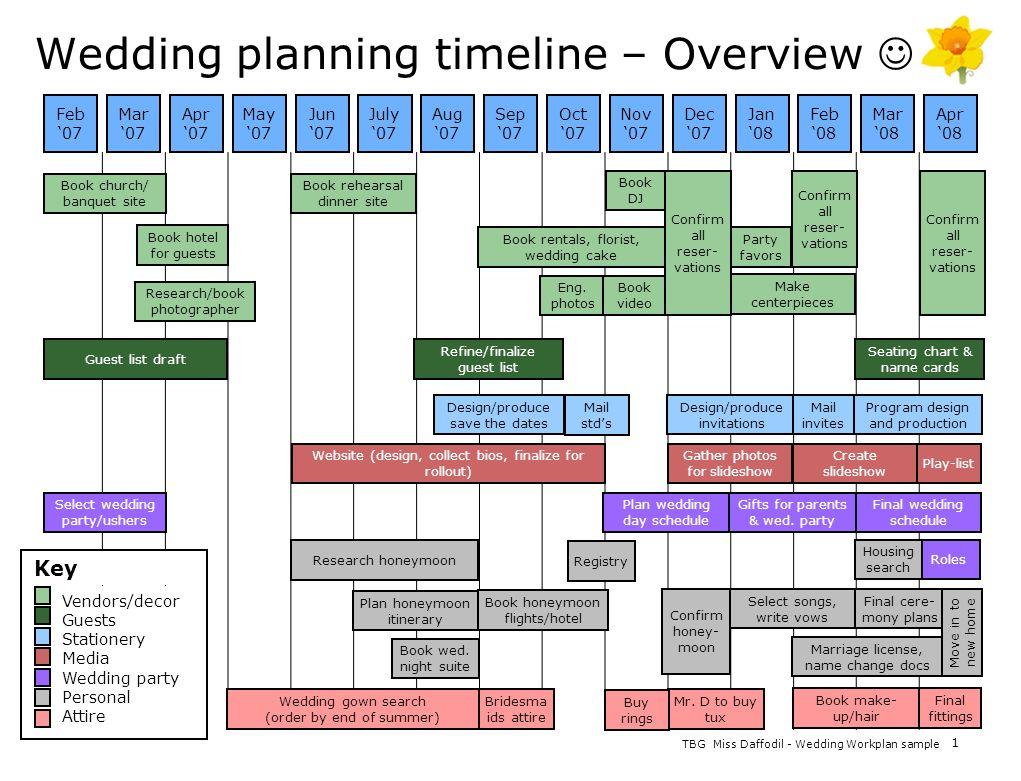 TBG 1 Miss Daffodil - Wedding Workplan sample Wedding planning timeline – Overview Feb 07 Mar 07 Apr 07 May 07 Jun 07 July 07 Aug 07 Sep 07 Oct 07 Nov