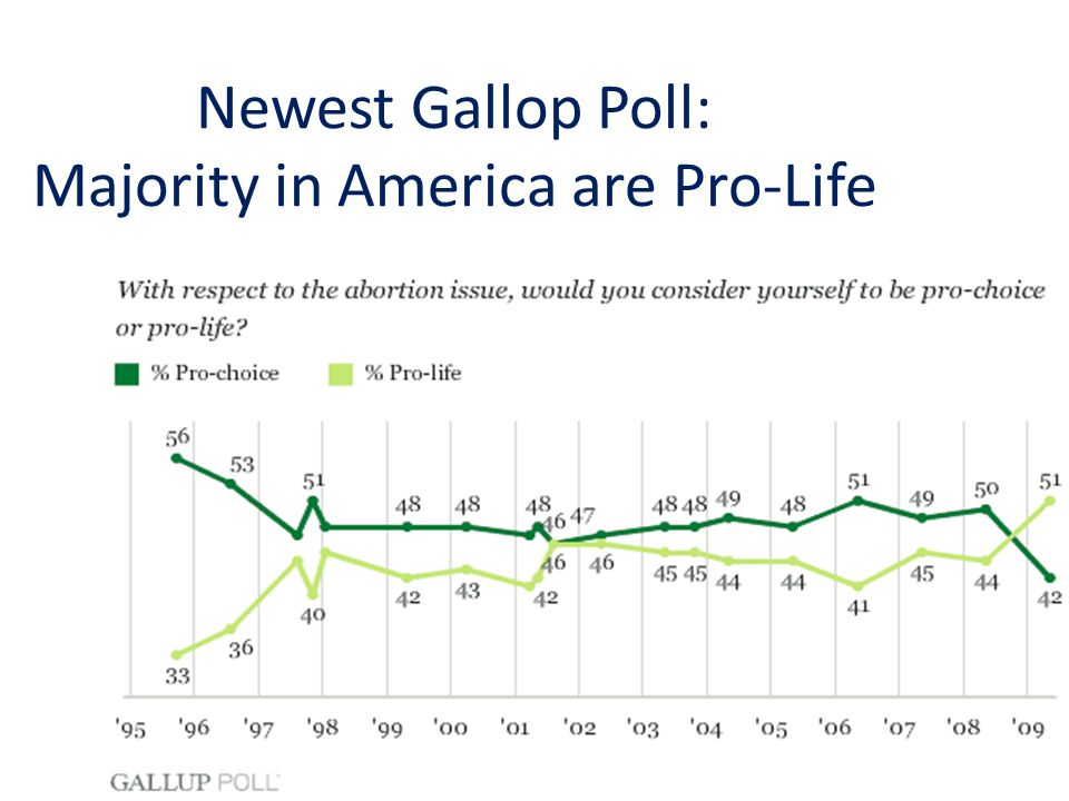 Newest Gallop Poll: Majority in America are Pro-Life