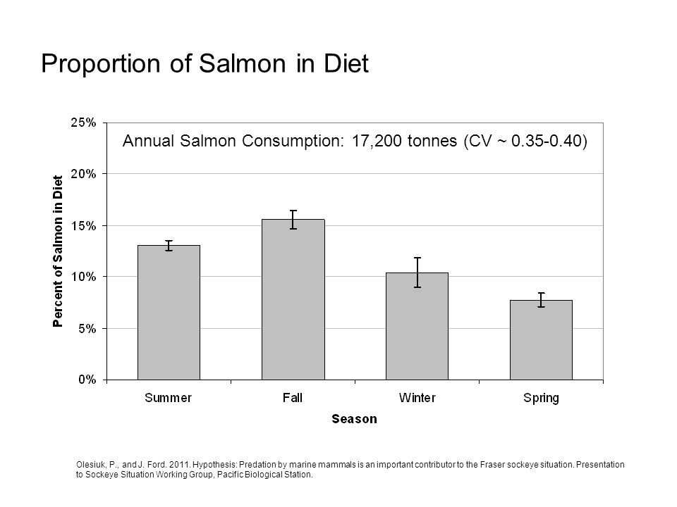 Proportion of Salmon in Diet Annual Salmon Consumption: 17,200 tonnes (CV ~ 0.35-0.40) Olesiuk, P., and J. Ford. 2011. Hypothesis: Predation by marine