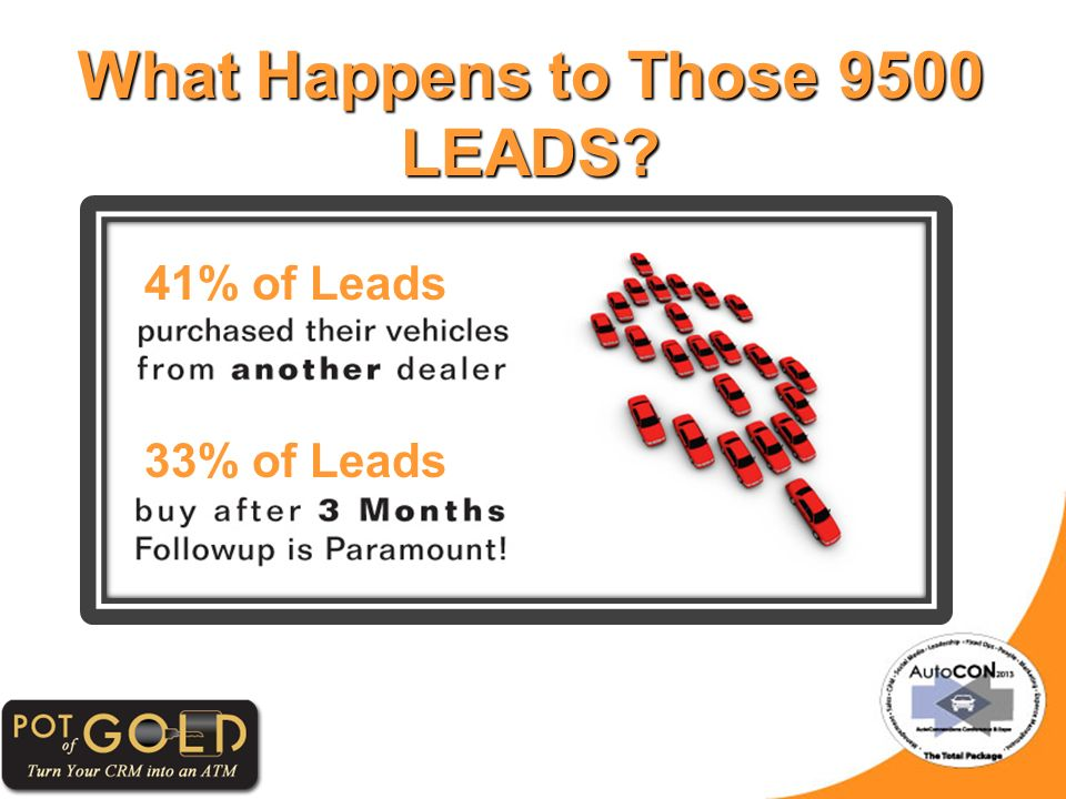 What Happens to Those 9500 LEADS? 41% of Leads 33% of Leads