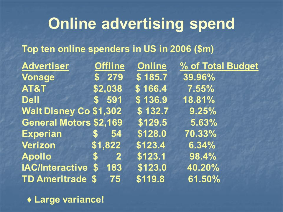 Online advertising spend Top ten online spenders in US in 2006 ($m) Advertiser Offline Online % of Total Budget Vonage $ 279 $ 185.7 39.96% AT&T $2,038 $ 166.4 7.55% Dell $ 591 $ 136.9 18.81% Walt Disney Co $1,302 $ 132.7 9.25% General Motors $2,169 $129.5 5.63% Experian $ 54 $128.0 70.33% Verizon $1,822 $123.4 6.34% Apollo $ 2 $123.1 98.4% IAC/Interactive $ 183 $123.0 40.20% TD Ameritrade $ 75 $119.8 61.50% Large variance!
