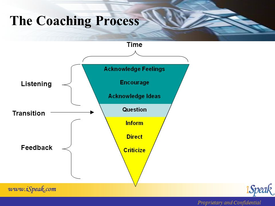 www.iSpeak.com Proprietary and Confidential The Coaching Process Listening Feedback Transition Time