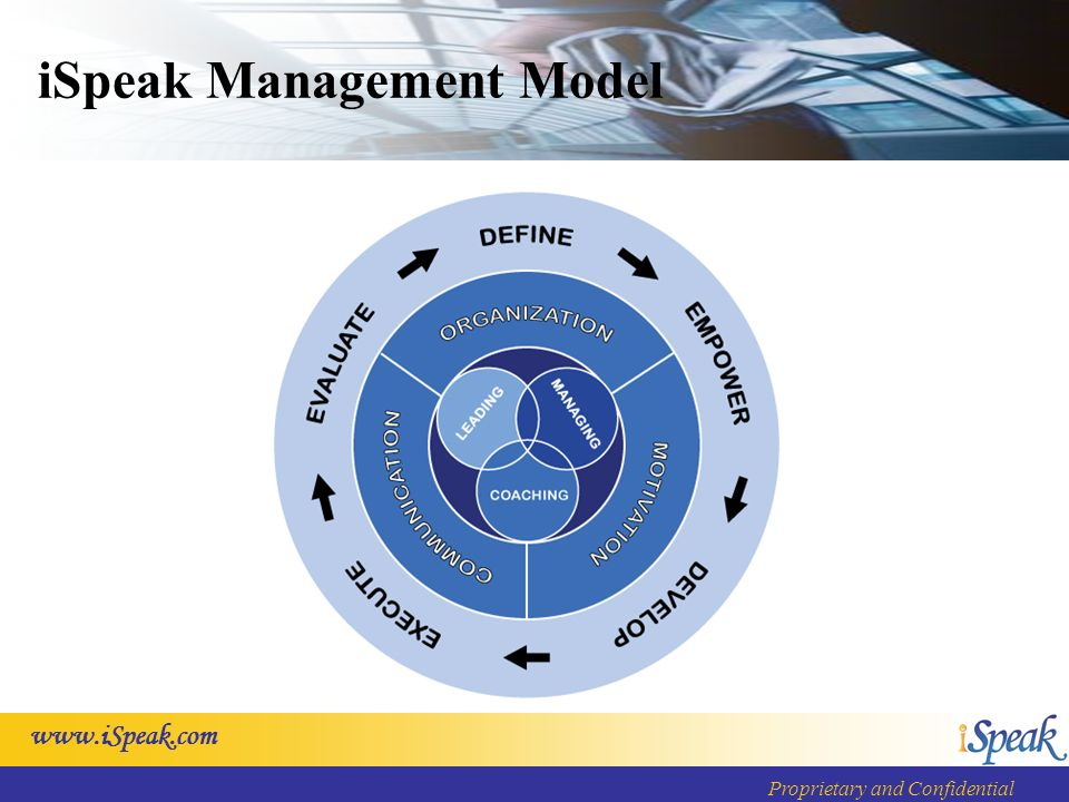 Proprietary and Confidential iSpeak Management Model