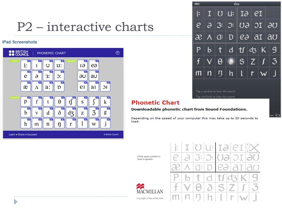 P2 – interactive charts
