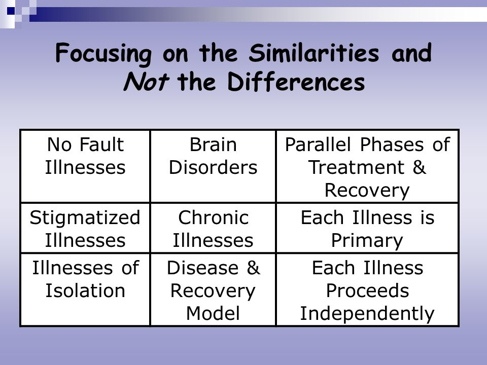 Focusing on the Similarities and Not the Differences No Fault Illnesses Brain Disorders Parallel Phases of Treatment & Recovery Stigmatized Illnesses