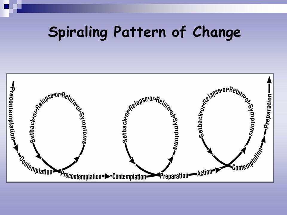 Spiraling Pattern of Change