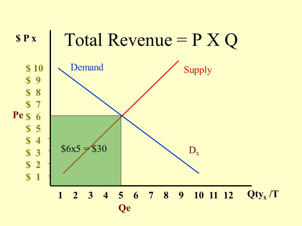 $ P x $ 10 $ 9 $ 8 $ 7 $ 6 $ 5 $ 4 $ 3 $ 2 $ 1 1 2 3 4 5 6 7 8 9 10 11 12 Qty x /T Supply Demand DxDx Pe Qe Total Revenue = P X Q $6x5 = $30