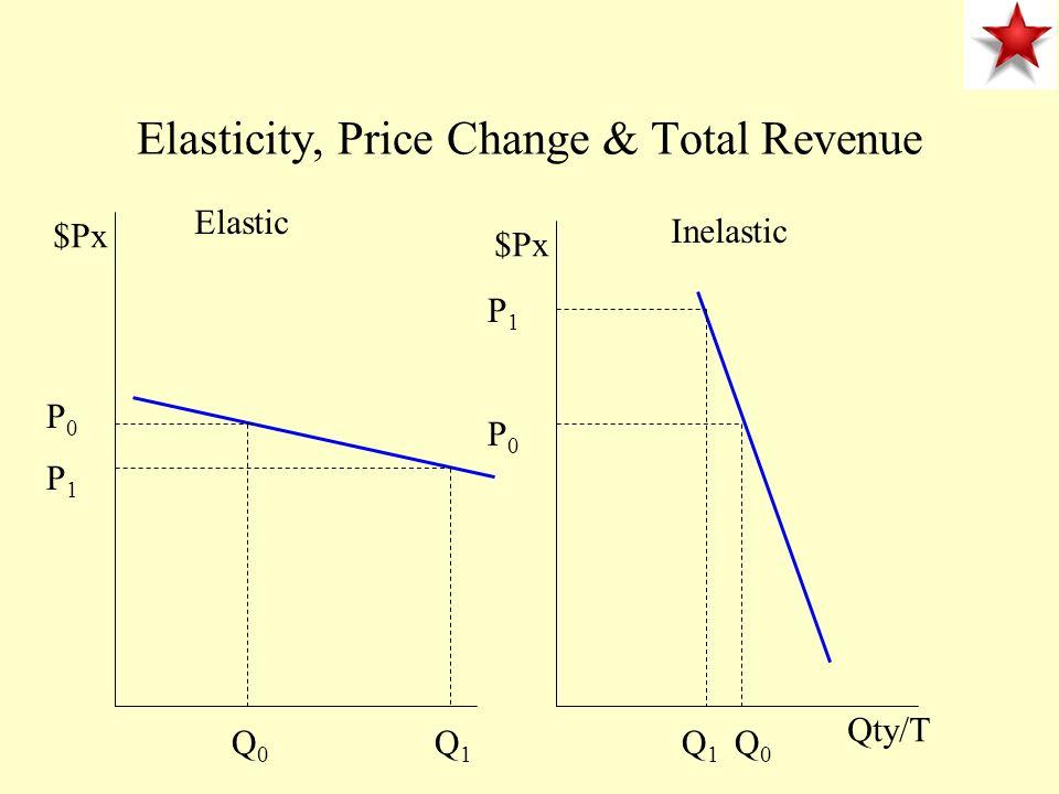 Elasticity, Price Change & Total Revenue $Px Elastic Inelastic Q1Q1 Qty/T P0P0 P1P1 Q0Q0 P1P1 P0P0 Q0Q0 Q1Q1